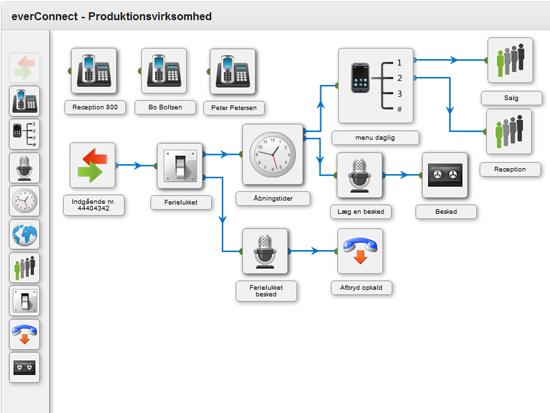everConnect omstillingsanlæg med omstilling, kø-system, åbningstider og tastevalg