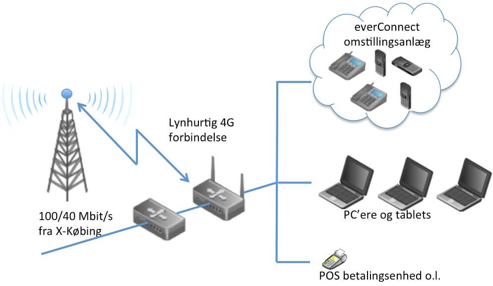 4G failover løsning