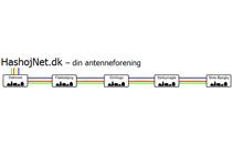 Billig fastnet og IP telefoni i samarbejde med Hashøj Net